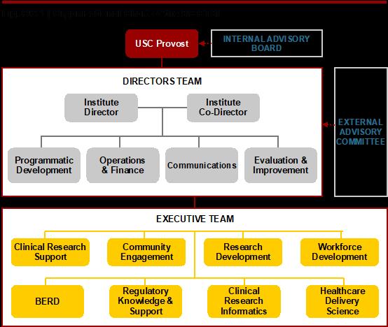 Organizational-Chart-SC-CTSI.png#asset:5765